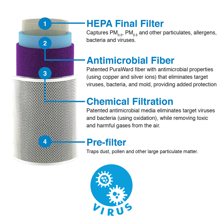 Purashield 500 Replacement Filter product photo Side View thumbnail